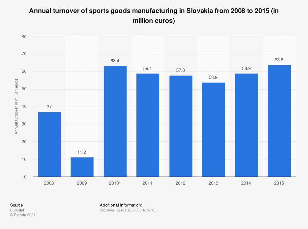 Statistic: Annual turnover of sports goods manufacturing in Slovakia from 2008 to 2015 (in million euros) | Statista