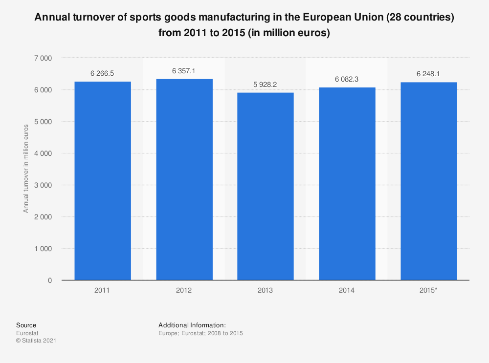 Statistic: Annual turnover of sports goods manufacturing in the European Union (28 countries) from 2011 to 2015 (in million euros) | Statista