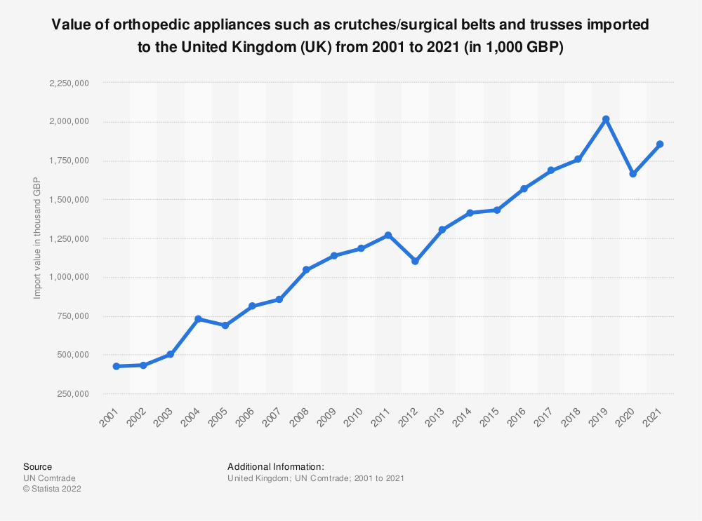 Statistic: Value of orthopedic appliances such as crutches/surgical belts and trusses imported to the United Kingdom (UK) from 2001 to 2019 (in 1,000 GBP) | Statista