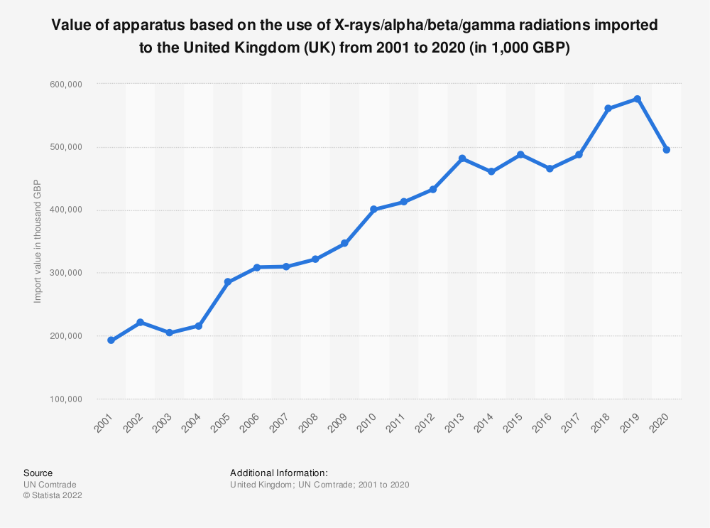 Statistic: Value of apparatus based on the use of X-rays/alpha/beta/gamma radiations imported to the United Kingdom (UK) from 2001 to 2017 (in 1,000 GBP) | Statista