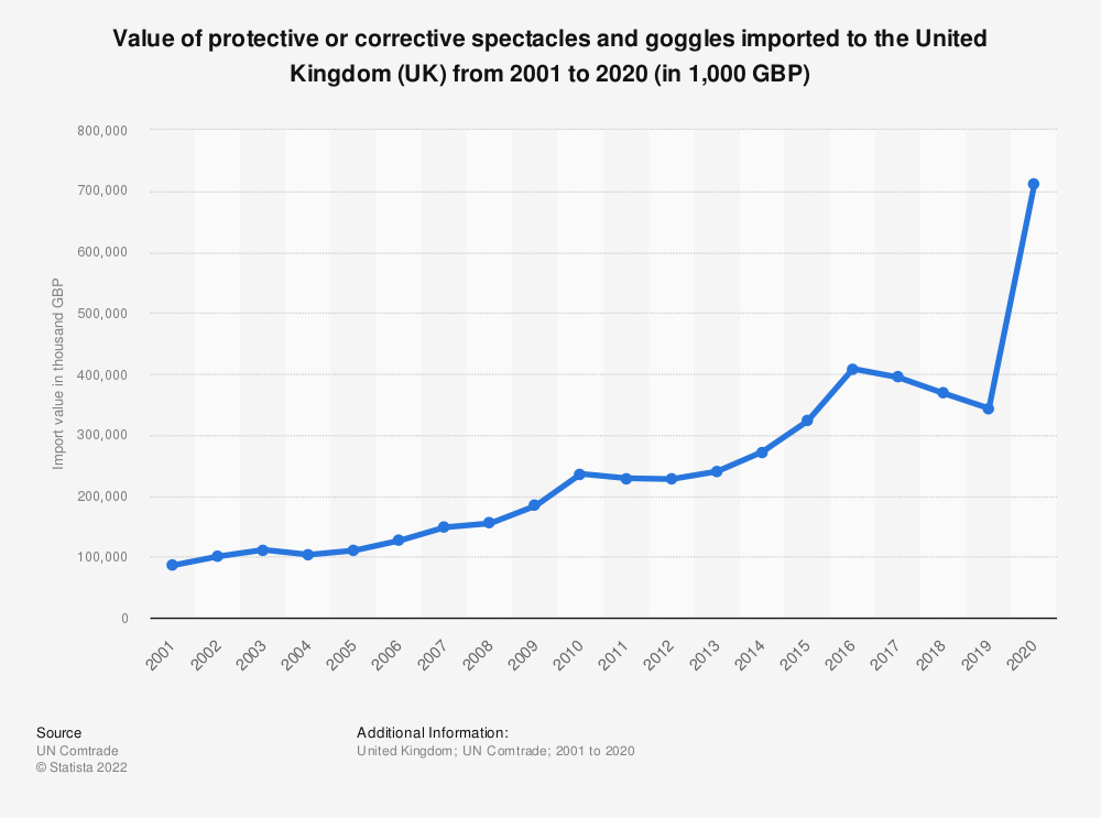 Statistic: Value of protective or corrective spectacles and goggles imported to the United Kingdom (UK) from 2001 to 2018 (in 1,000 GBP) | Statista