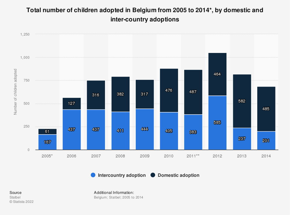 Statistic: Total number of children adopted in Belgium from 2005 to 2014*, by domestic and inter-country adoptions | Statista