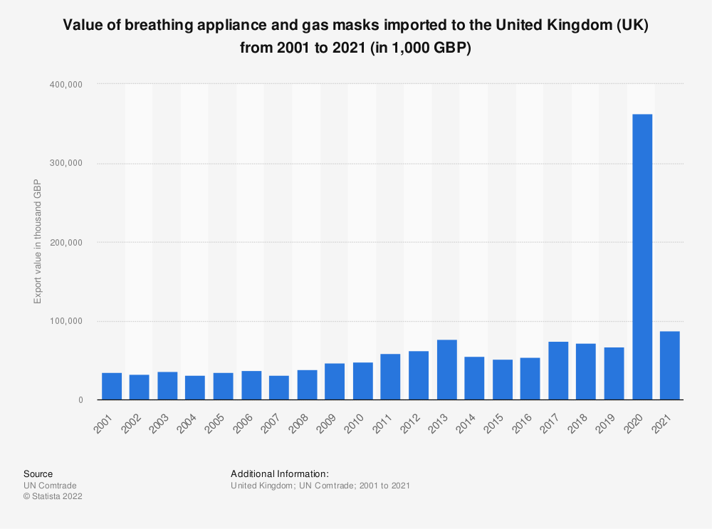 Statistic: Value of breathing appliance and gas masks imported to the United Kingdom (UK) from 2001 to 2018 (in 1,000 GBP) | Statista
