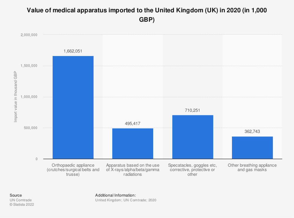 Statistic: Value of medical apparatus imported to the United Kingdom (UK) in 2018 (in 1,000 GBP) | Statista