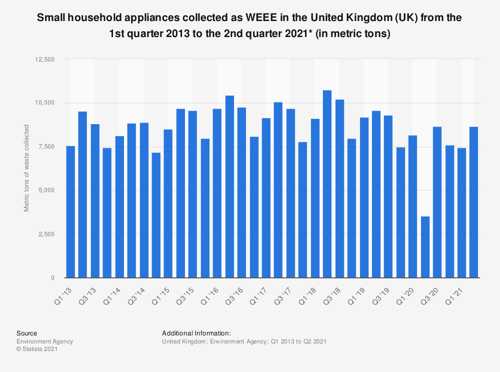 Statistic: Small household appliances collected as WEEE in the United Kingdom (UK) from the 1st quarter 2013 to the 4th quarter 2019* (in metric tons) | Statista