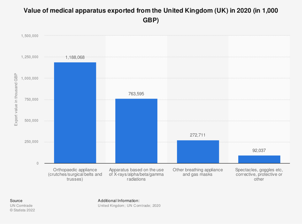 Statistic: Value of medical apparatus exported from the United Kingdom (UK) in 2017 (in 1,000 GBP) | Statista