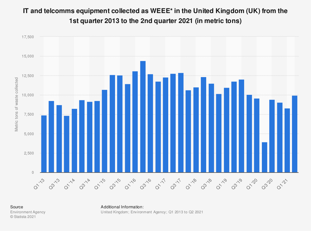 Statistic: IT and telcomms equipment collected as WEEE* in the United Kingdom (UK) from the 1st quarter 2013 to the 4th quarter 2019* (in metric tons) | Statista