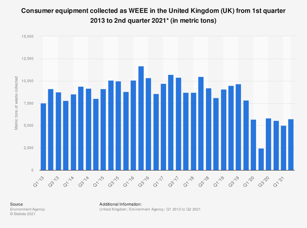 Statistic: Consumer equipment collected as WEEE in the United Kingdom (UK) from 1st quarter 2013 to 4th quarter 2019* (in metric tons) | Statista