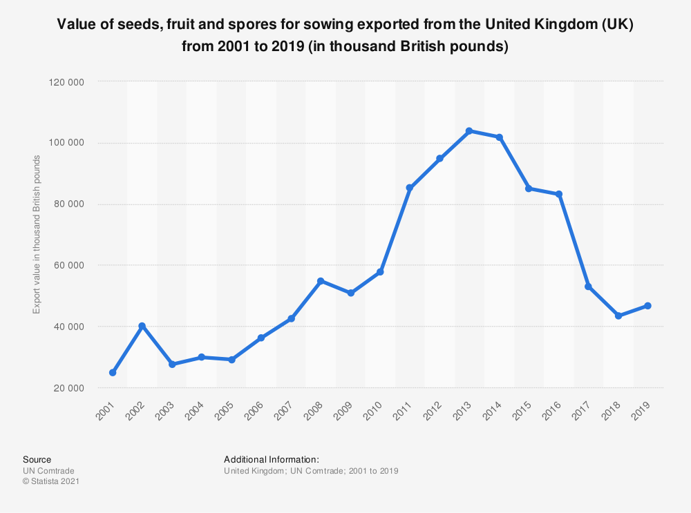 Statistic: Value of seeds, fruit and spores for sowing exported from the United Kingdom (UK) from 2001 to 2019 (in thousand British pounds) | Statista