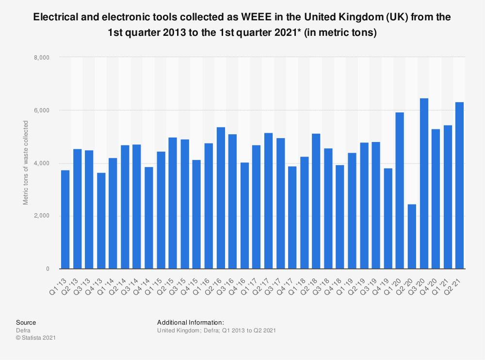 Statistic: Electrical and electronic tools collected as WEEE in the United Kingdom (UK) from the 1st quarter 2013 to the 4th quarter 2019* (in metric tons) | Statista