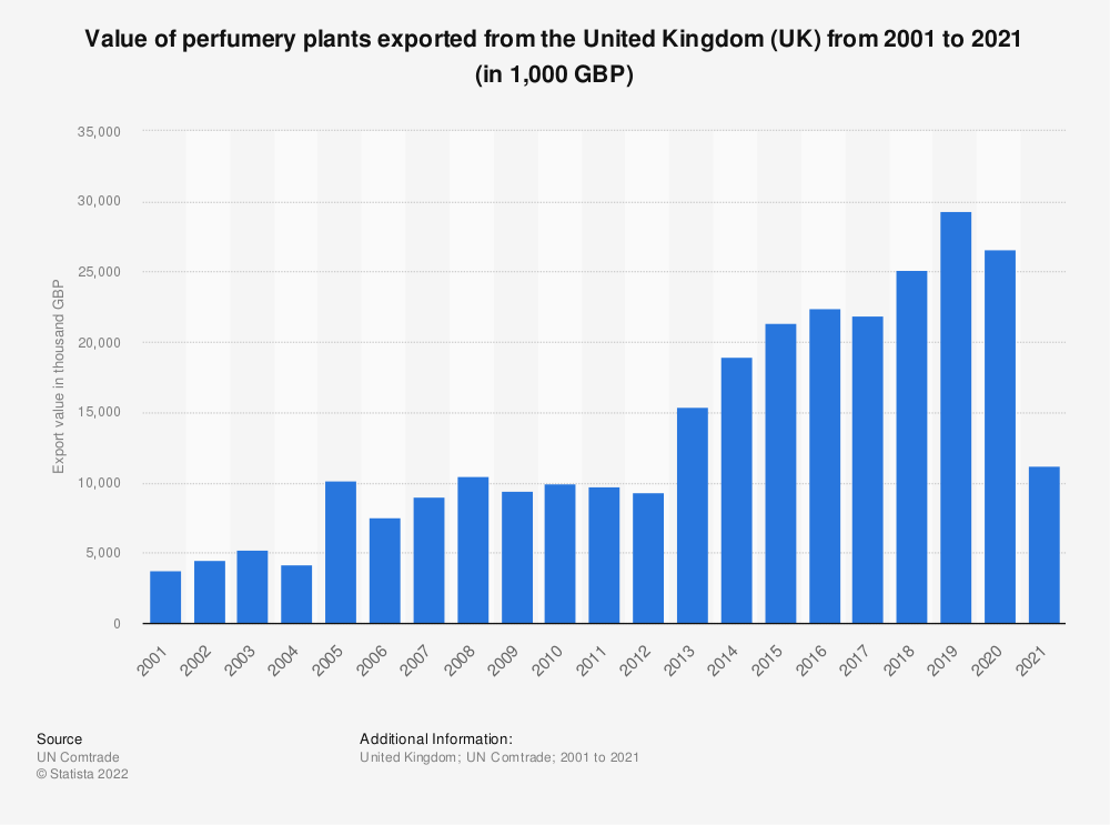Statistic: Value of perfumery plants exported from the United Kingdom (UK) from 2001 to 2018 (in 1,000 GBP) | Statista
