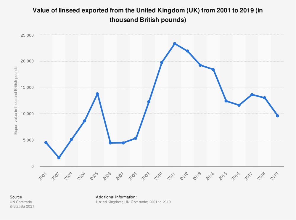 Statistic: Value of linseed exported from the United Kingdom (UK) from 2001 to 2018 (in 1,000 GBP) | Statista
