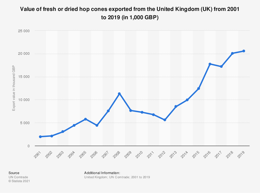 Statistic: Value of fresh or dried hop cones exported from the United Kingdom (UK) from 2001 to 2019 (in 1,000 GBP) | Statista