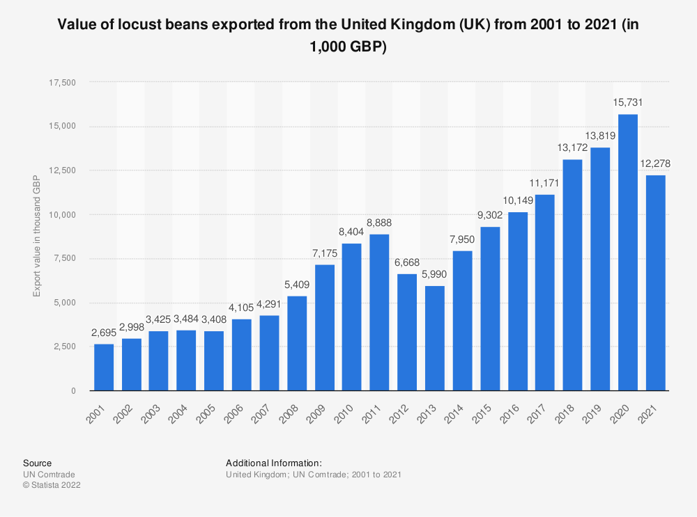 Statistic: Value of locust beans exported from the United Kingdom (UK) from 2001 to 2020 (in 1,000 GBP) | Statista