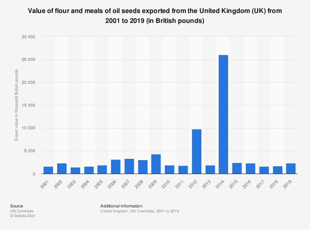Statistic: Value of flour and meals of oil seeds exported from the United Kingdom (UK) from 2001 to 2018 (in 1,000 GBP) | Statista