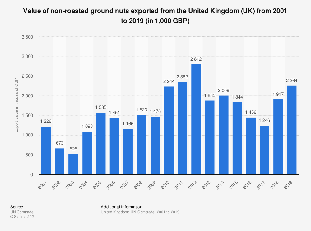 Statistic: Value of non-roasted ground nuts exported from the United Kingdom (UK) from 2001 to 2018 (in 1,000 GBP) | Statista
