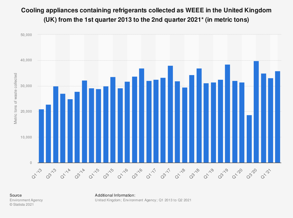 Statistic: Cooling appliances containing refrigerant collected as WEEE in the United Kingdom (UK) from the 1st quarter 2013 to the 4th quarter 2019* (in metric tons) | Statista