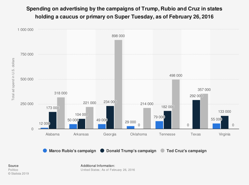 Statistic: Spending on advertising by the campaigns of Trump, Rubio and Cruz in states holding a caucus or primary on Super Tuesday, as of February 26, 2016   Statista