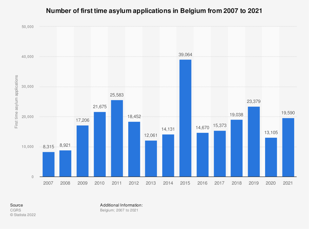 Statistic: Number of first time asylum applications in Belgium from 2007 to 2019 | Statista