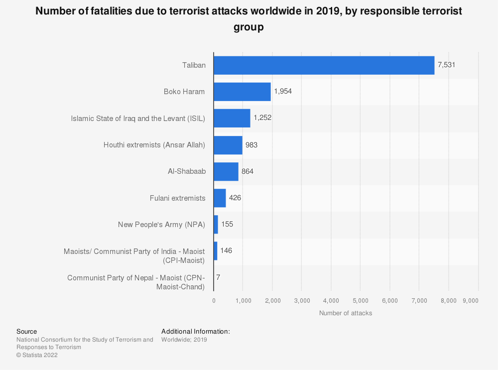 Statistic: Number of fatalities due to terrorist attacks worldwide in 2019, by responsible terrorist group | Statista