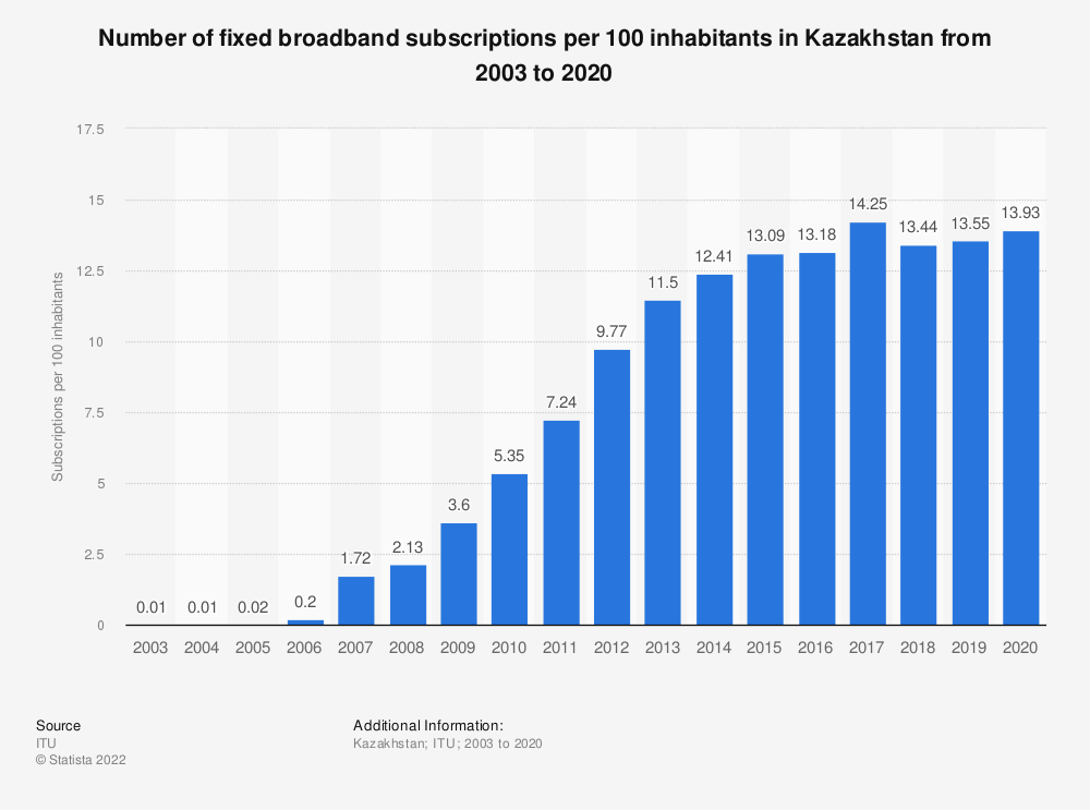 Statistic: Number of fixed broadband subscriptions per 100 inhabitants in Kazakhstan from 2003 to 2018 | Statista