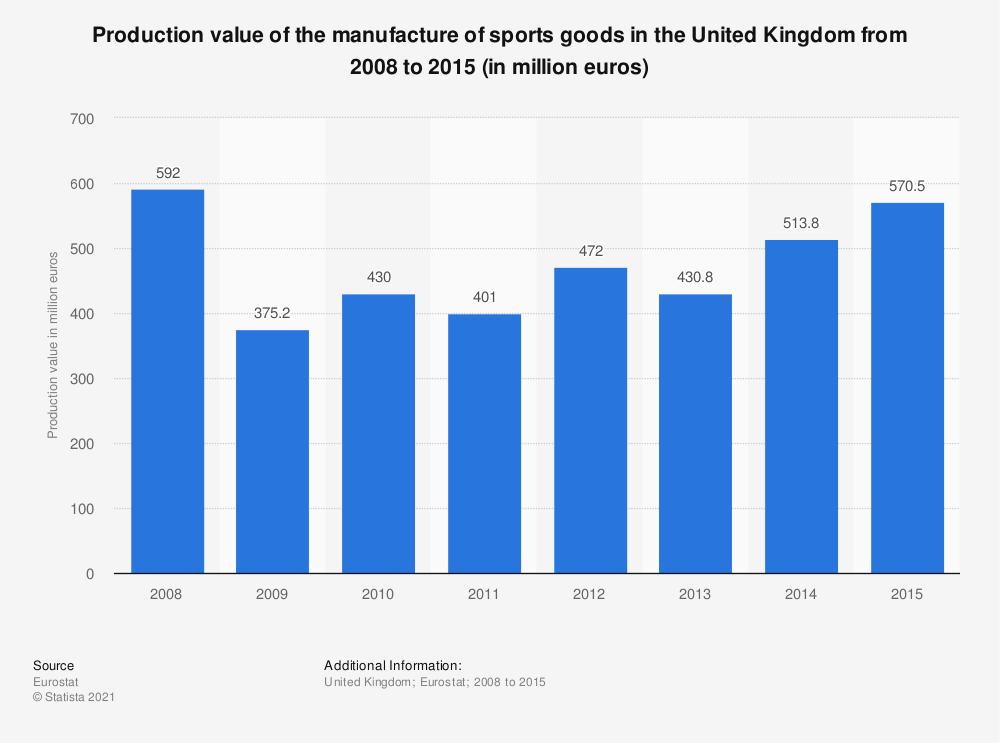 Statistic: Production value of the manufacture of sports goods in the United Kingdom from 2008 to 2015 (in million euros)   Statista