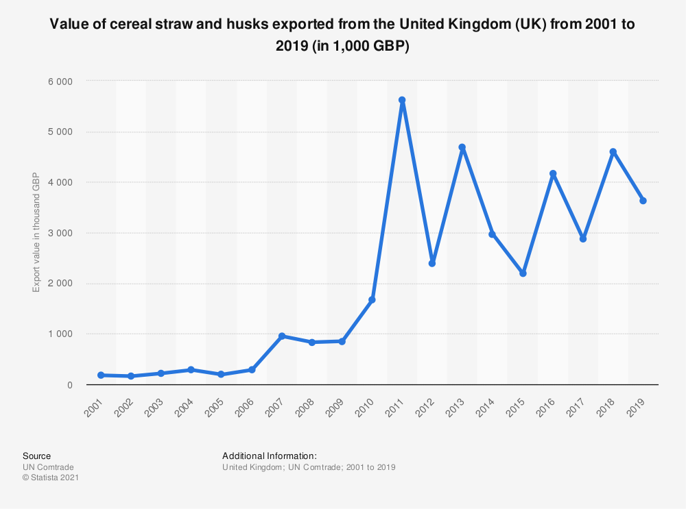 Statistic: Value of cereal straw and husks exported from the United Kingdom (UK) from 2001 to 2018 (in 1,000 GBP) | Statista