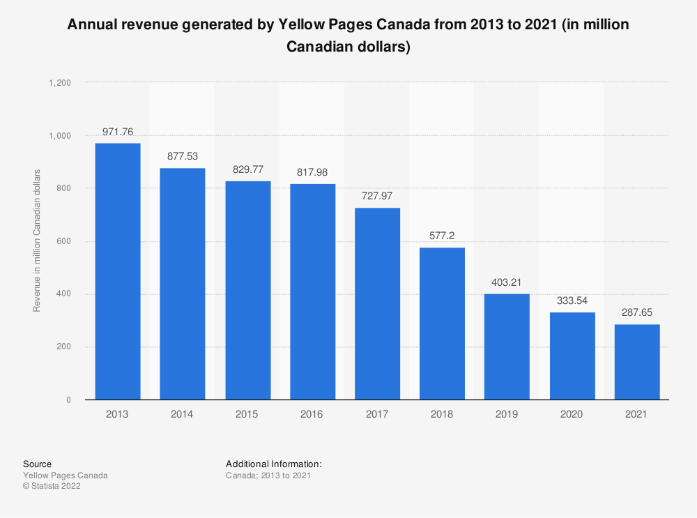 Statistic: Annual revenue generated by Yellow Pages Canada from 2013 to 2018 (in million Canadian dollars) | Statista