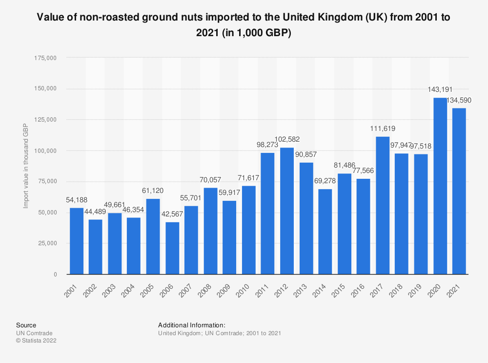 Statistic: Value of non-roasted ground nuts imported to the United Kingdom (UK) from 2001 to 2018 (in 1,000 GBP) | Statista