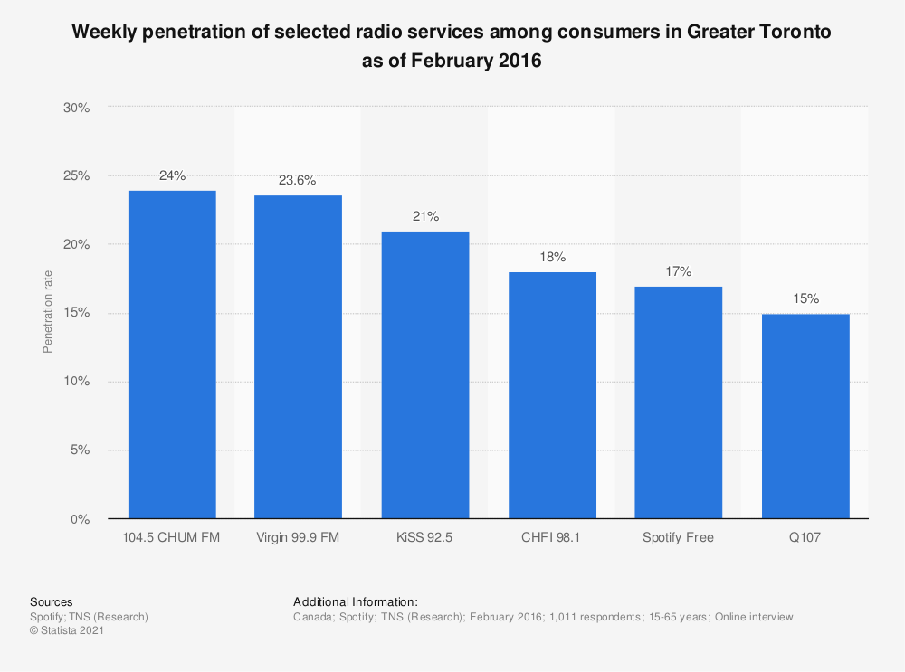 Statistic: Weekly penetration of selected radio services among consumers in Greater Toronto as of February 2016 | Statista