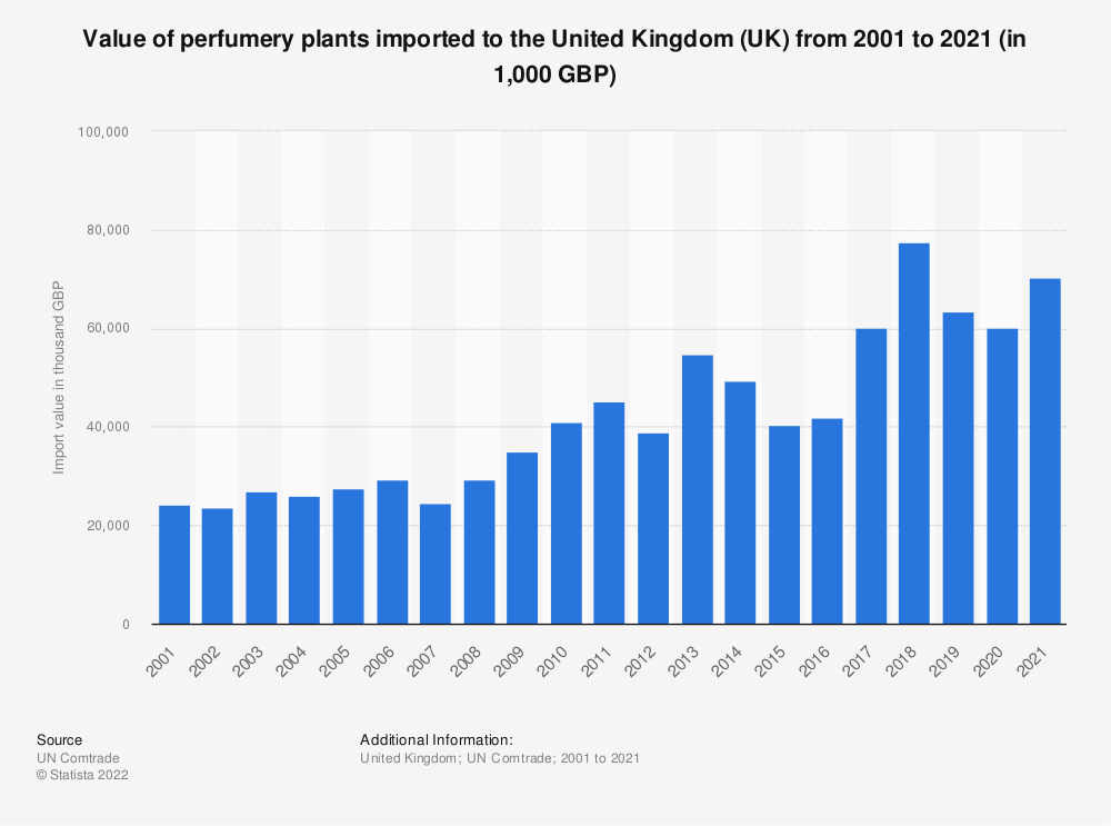 Statistic: Value of perfumery plants imported to the United Kingdom (UK) from 2001 to 2018 (in 1,000 GBP) | Statista