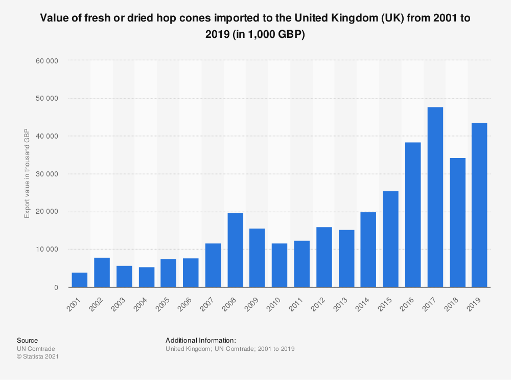 Statistic: Value of fresh or dried hop cones imported to the United Kingdom (UK) from 2001 to 2018 (in 1,000 GBP) | Statista