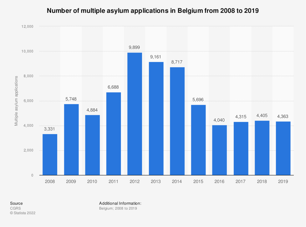 Statistic: Number of multiple asylum applications in Belgium from 2008 to 2018 | Statista