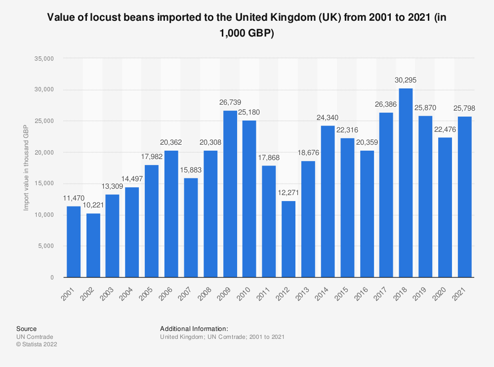 Statistic: Value of locust beans imported to the United Kingdom (UK) from 2001 to 2018 (in 1,000 GBP) | Statista