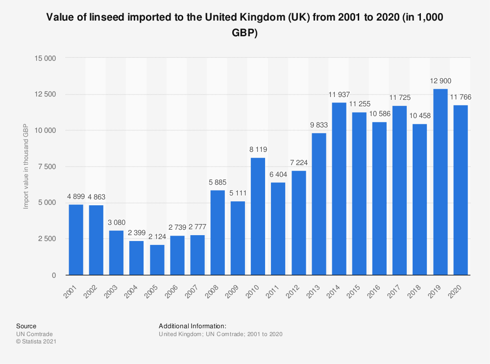 Statistic: Value of linseed imported to the United Kingdom (UK) from 2001 to 2018 (in 1,000 GBP) | Statista