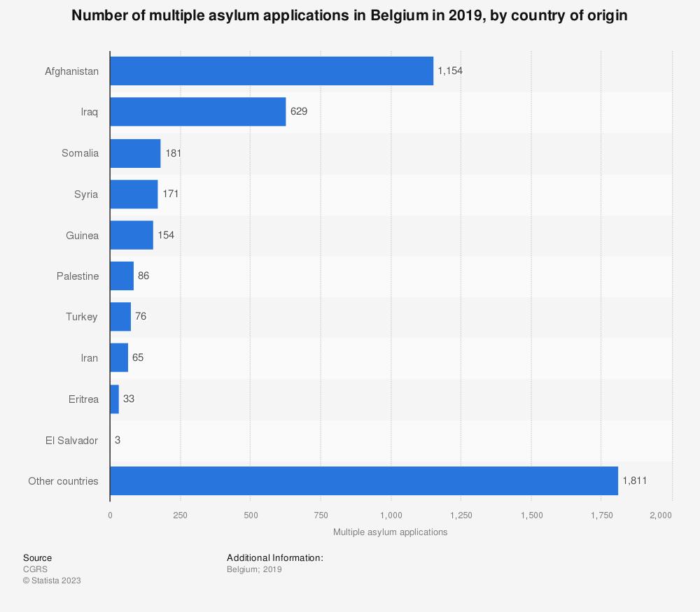 Statistic: Number of multiple asylum applications in Belgium in 2019, by country of origin | Statista