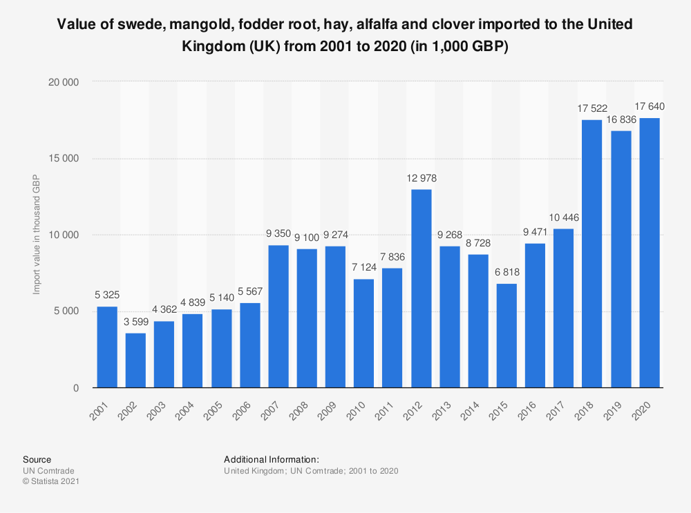 Statistic: Value of swede, mangold, fodder root, hay, alfalfa and clover imported to the United Kingdom (UK) from 2001 to 2018 (in 1,000 GBP)   Statista