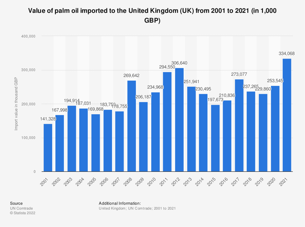 Statistic: Value of palm oil imported to the United Kingdom (UK) from 2001 to 2020 (in 1,000 GBP) | Statista