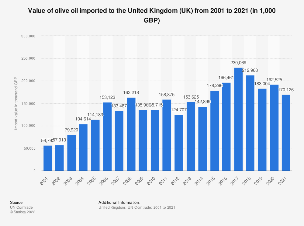 Statistic: Value of olive oil imported to the United Kingdom (UK) from 2001 to 2019 (in 1,000 GBP) | Statista