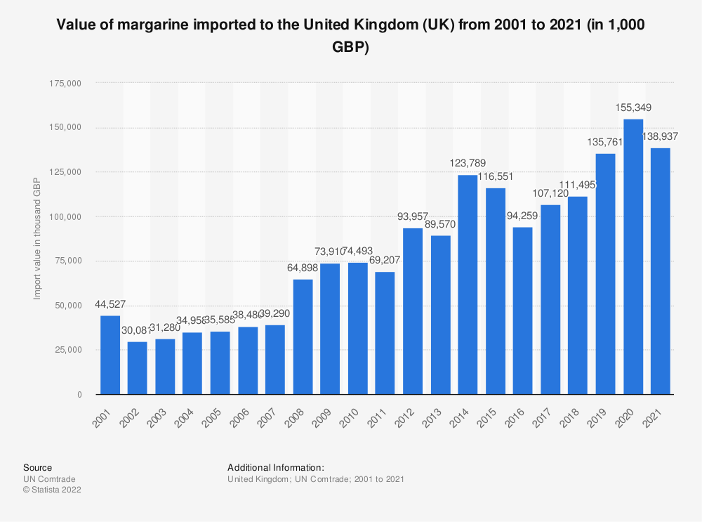 Statistic: Value of margarine imported to the United Kingdom (UK) from 2001 to 2018 (in 1,000 GBP) | Statista