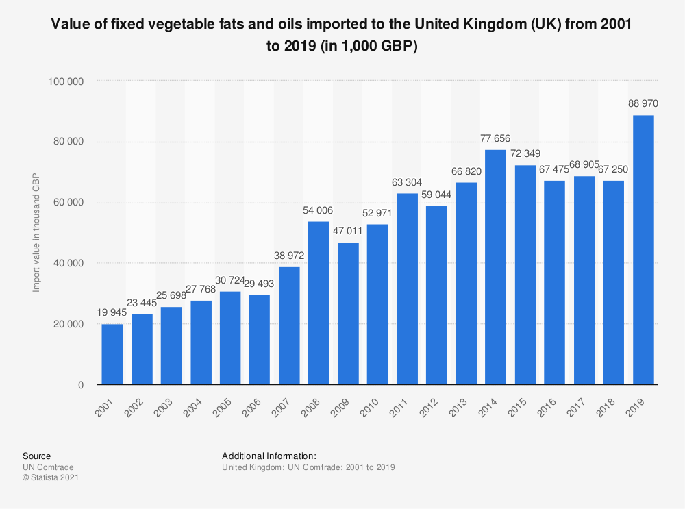 Statistic: Value of fixed vegetable fats and oils imported to the United Kingdom (UK) from 2001 to 2019 (in 1,000 GBP) | Statista