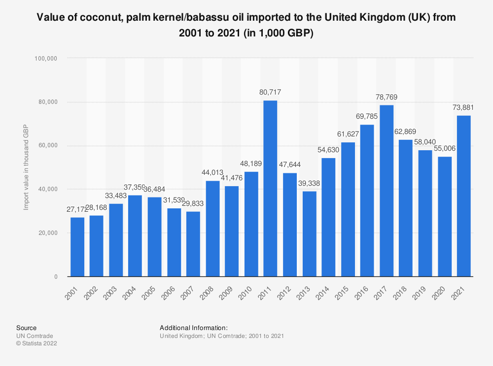 Statistic: Value of coconut, palm kernel/babassu oil imported to the United Kingdom (UK) from 2001 to 2018 (in 1,000 GBP) | Statista