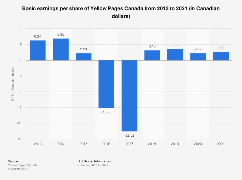 Statistic: Basic earnings per share of Yellow Pages Canada from 2013 to 2018 (in Canadian dollars) | Statista