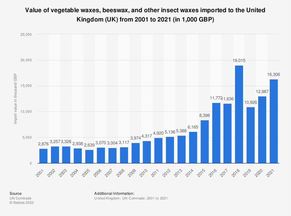 Statistic: Value of vegetable waxes, beeswax, and other insect waxes imported to the United Kingdom (UK) from 2001 to 2020 (in 1,000 GBP) | Statista