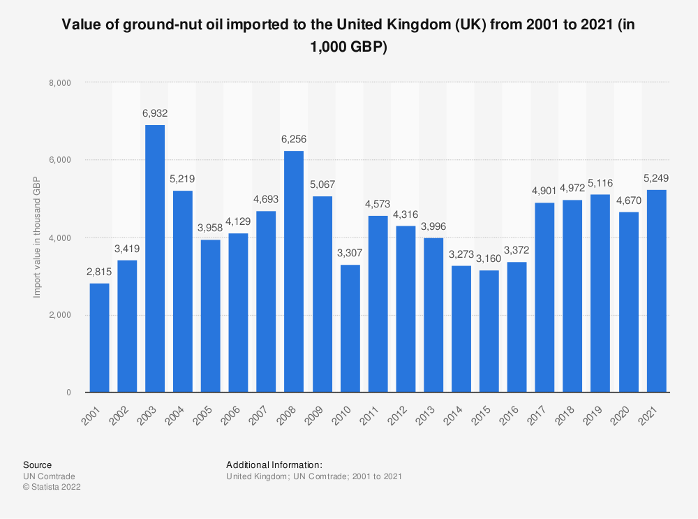 Statistic: Value of ground-nut oil imported to the United Kingdom (UK) from 2001 to 2018 (in 1,000 GBP) | Statista