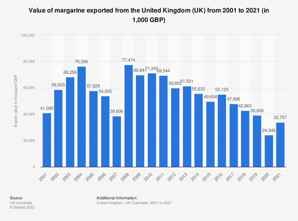 Statistic: Value of margarine exported from the United Kingdom (UK) from 2001 to 2018 (in 1,000 GBP) | Statista
