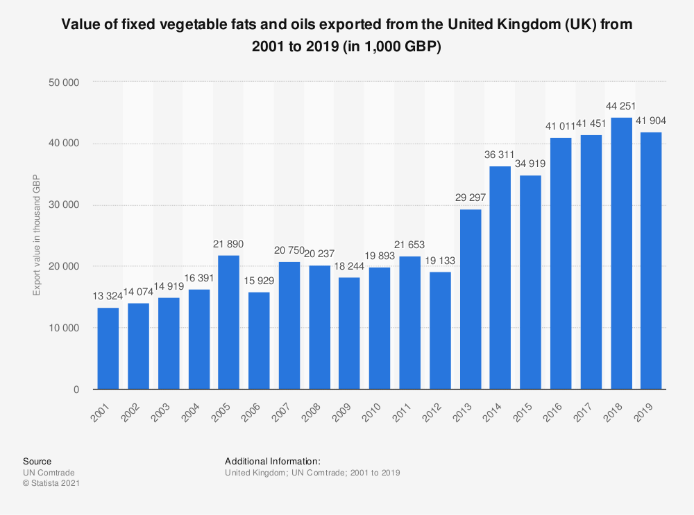 Statistic: Value of fixed vegetable fats and oils exported from the United Kingdom (UK) from 2001 to 2018 (in 1,000 GBP) | Statista