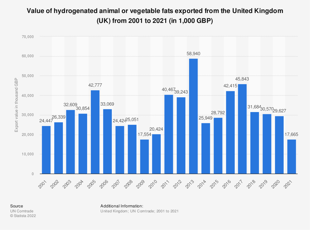 Statistic: Value of hydrogenated animal or vegetable fats exported from the United Kingdom (UK) from 2001 to 2018 (in 1,000 GBP) | Statista