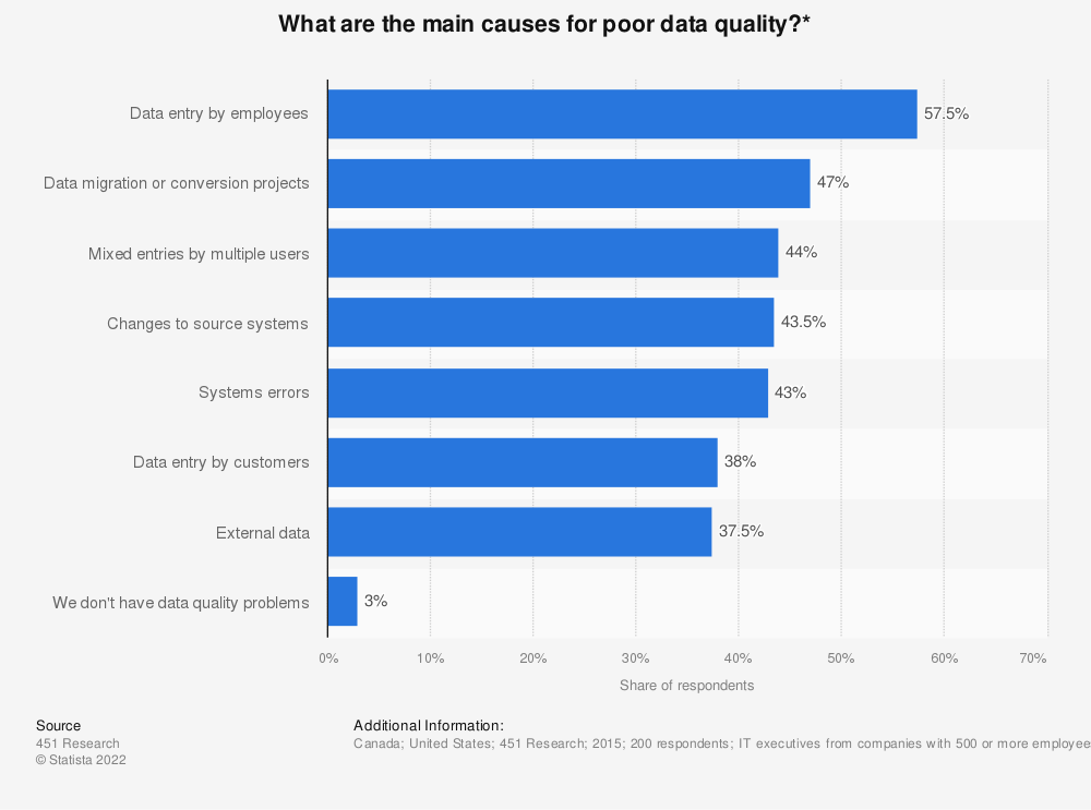Statistic: What are the main causes for poor data quality?* | Statista