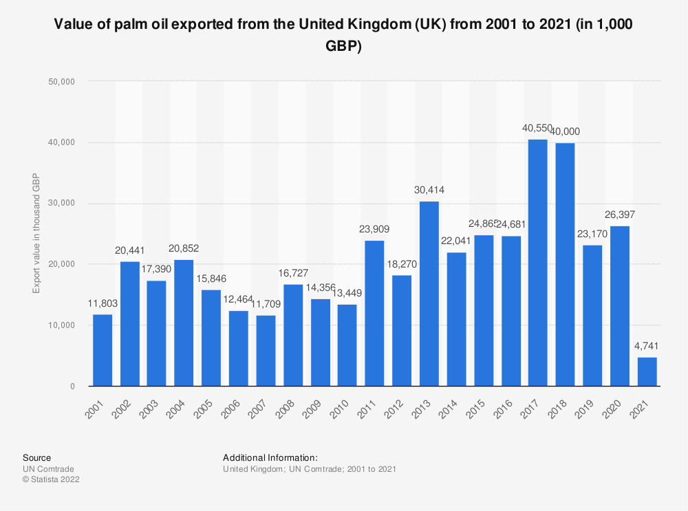 Statistic: Value of palm oil exported from the United Kingdom (UK) from 2001 to 2018 (in 1,000 GBP) | Statista